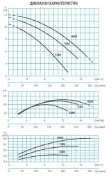Насос без префильтра 12,0 м3/ч Espa Wiper0 90M 0,85 кВт 220 В