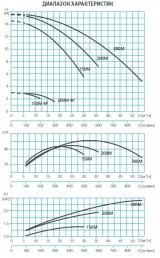 Насос без префильтра 24,0 м3/ч Espa Wiper3 150M 2P/4P 1,40/0,35 кВт 220 В