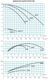 Насос без префильтра 32,0 м3/ч Espa Wiper3 200M 2,00 кВт 220 В