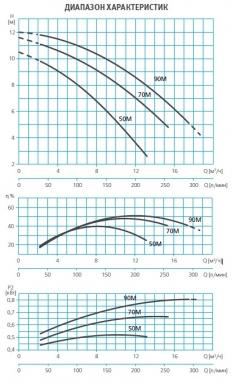 Насос без префильтра 10,0 м3/ч Espa Wiper0 70M 0,64 кВт 220 В