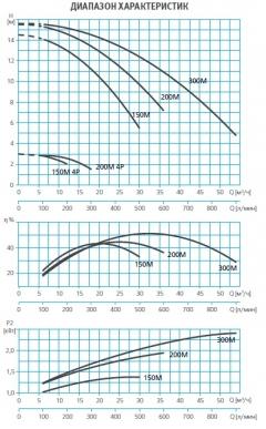 Насос без префильтра 24,0 м3/ч Espa Wiper3 150M 1,40 кВт 220 В