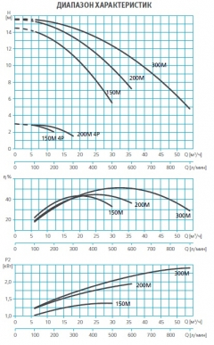 Насос без префильтра 42,0 м3/ч Espa Wiper3 300M 2,50 кВт 220 В
